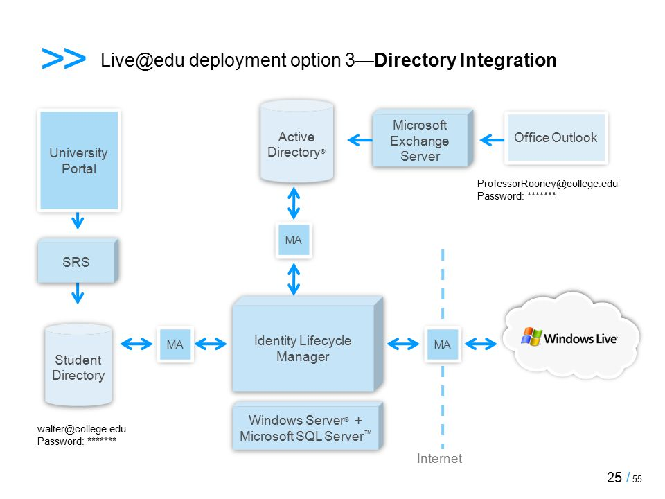 >> Live@edu deployment option 3—Directory Integration Windows Server ® + Microsoft SQL Server ™ Student Directory Student Directory Identity Lifecycle Manager walter@college.edu Password: ******* Internet University Portal SRS Active Directory ® Active Directory ® ProfessorRooney@college.edu Password: ******* Microsoft Exchange Server MA Office Outlook 25 / 55