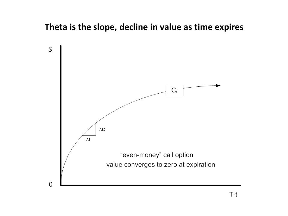 Theta is the slope, decline in value as time expires