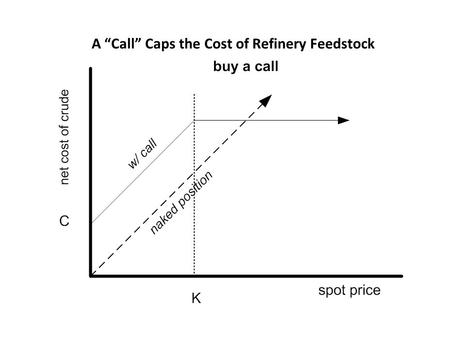 A Call Caps the Cost of Refinery Feedstock