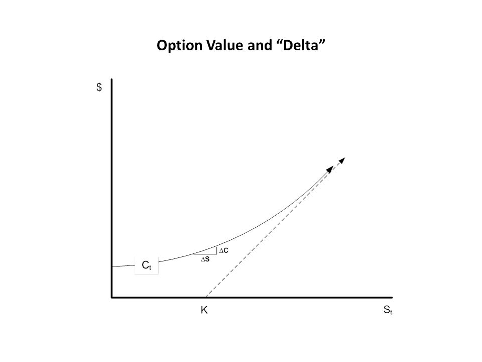 Option Value and Delta