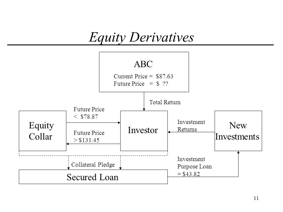 12 Equity Derivatives Indicative Equity Collar Pricing *: Term: 3 years Up-front Premium:$0 Floor: 90% of average execution price Ceiling:150% of average execution price Loan Advance:50% of share value * Pricing is indicative and for discussion purposes only.