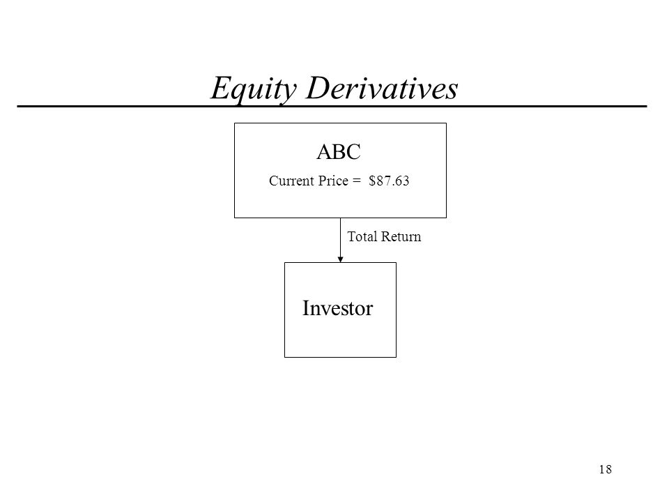 19 Equity Derivatives ABC Investor Total Return Variable Forward Sale Current Price = $87.63