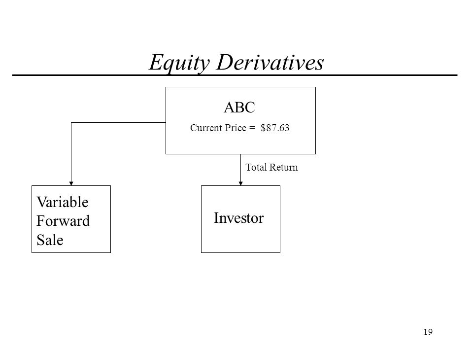 20 Equity Derivatives ABC Investor Total Return Variable Forward Sale Current Price = $87.63 Sale Proceeds = $69.59
