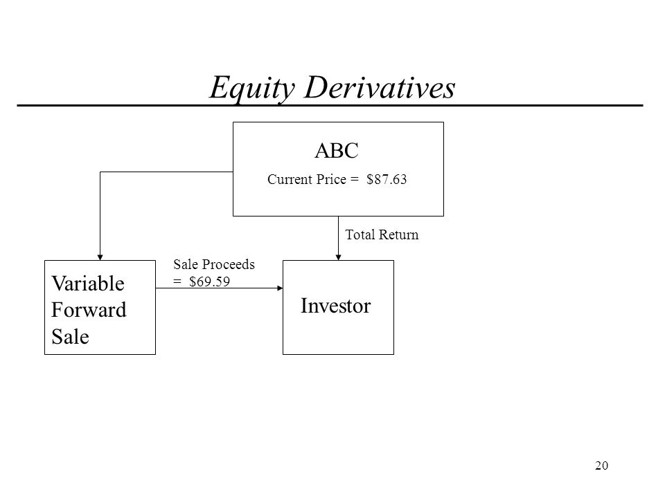 21 Equity Derivatives ABC Investor Total Return Variable Forward Sale Current Price = $87.63 Sale Proceeds = $69.59 New Investments Investment Returns Investment = $69.59