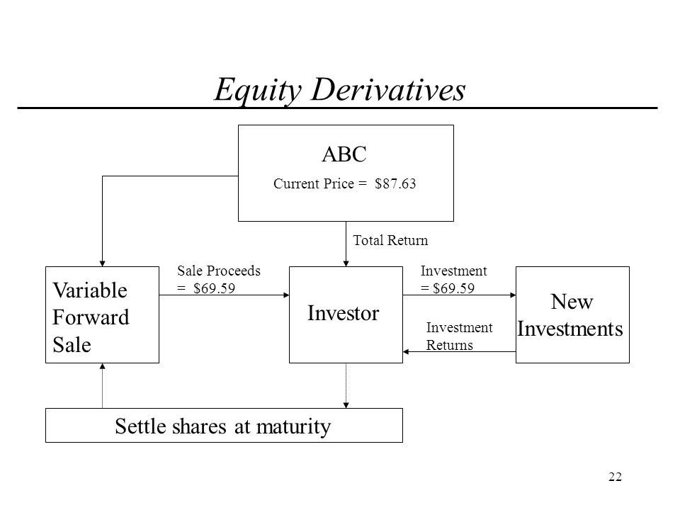 23 Equity Derivatives Indicative Variable Forward Sale Pricing *: Term: 3 years Up-front Advance:79.42 % of average execution price Min.value at Mat.:100% of average execution price Max.value at Mat.:130% of average execution price * Pricing is indicative and for discussion purposes only.