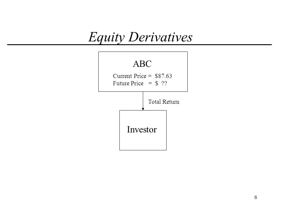7 Equity Derivatives ABC Investor Total Return Equity Collar Current Price = $87.63 Future Price = $ ??