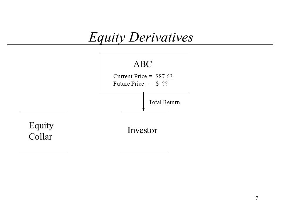 8 Equity Derivatives ABC Investor Total Return Equity Collar Current Price = $87.63 Future Price = $ ?.