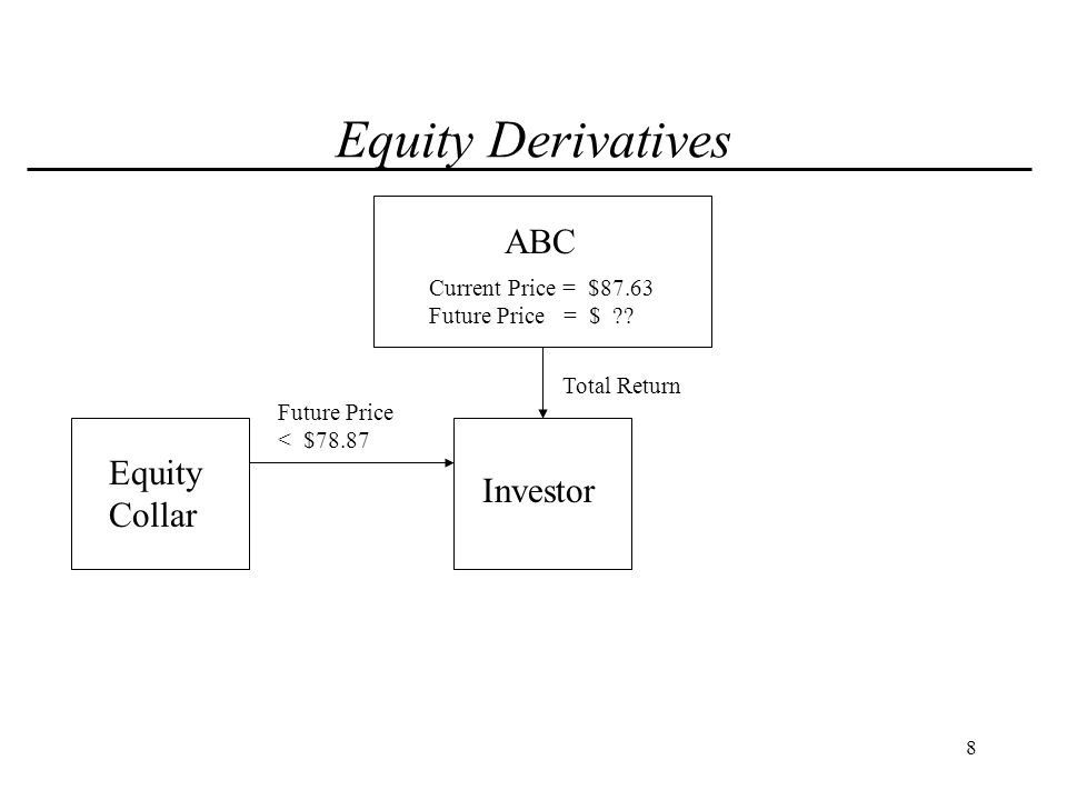 9 Equity Derivatives ABC Investor Total Return Equity Collar Current Price = $87.63 Future Price = $ ?.