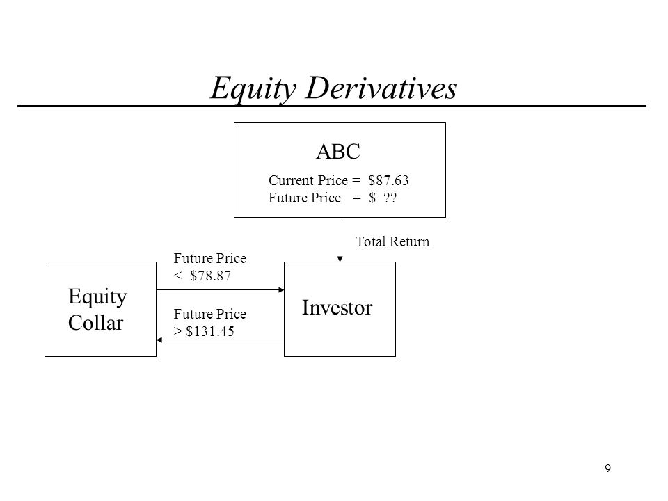 10 Equity Derivatives ABC Investor Total Return Equity Collar Current Price = $87.63 Future Price = $ ?.
