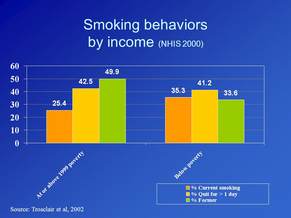 Smoking behaviors by occupation (NHIS 1997) Source: Giovino et al, 2002