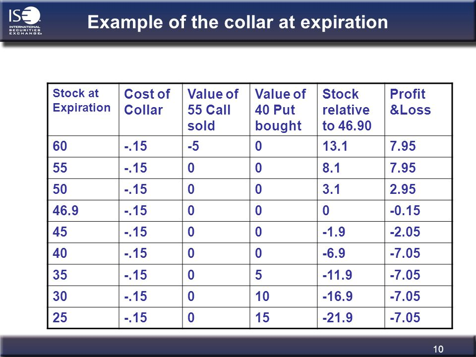 10 Example of the collar at expiration Stock at Expiration Cost of Collar Value of 55 Call sold Value of 40 Put bought Stock relative to 46.90 Profit