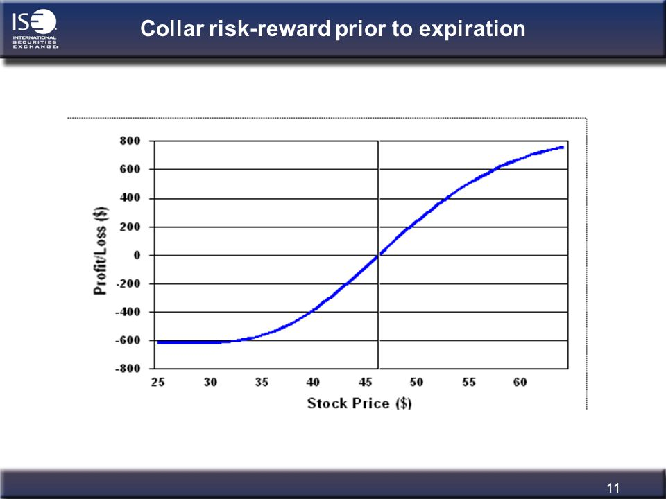 11 Collar risk-reward prior to expiration
