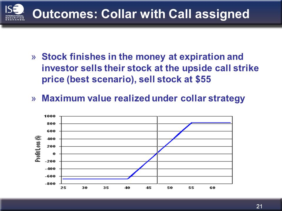 21 Outcomes: Collar with Call assigned »Stock finishes in the money at expiration and investor sells their stock at the upside call strike price (best