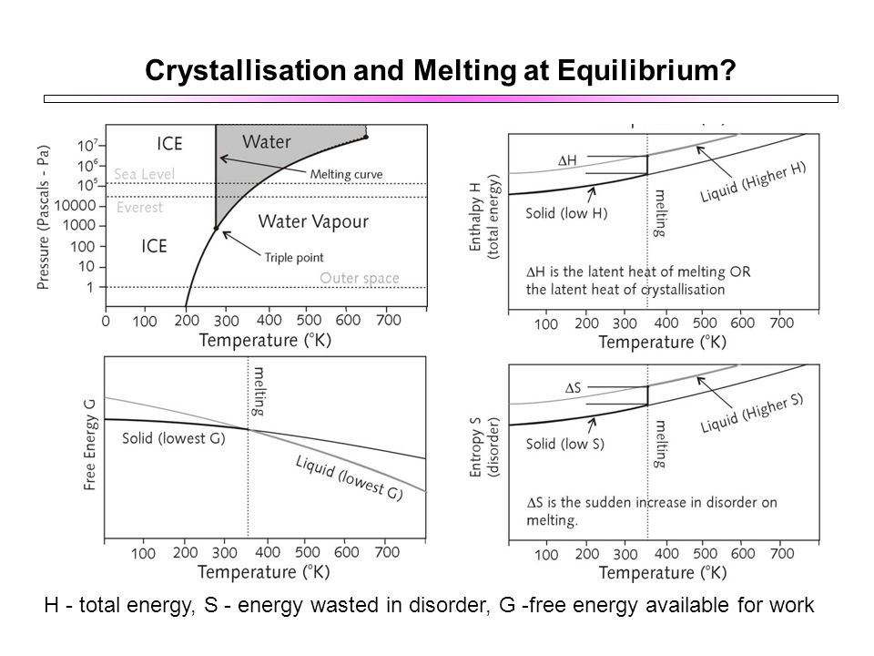Crystallisation and Melting at Equilibrium.