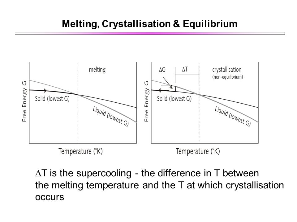 Melting, Crystallisation & Equilibrium  T is the supercooling - the difference in T between the melting temperature and the T at which crystallisation occurs