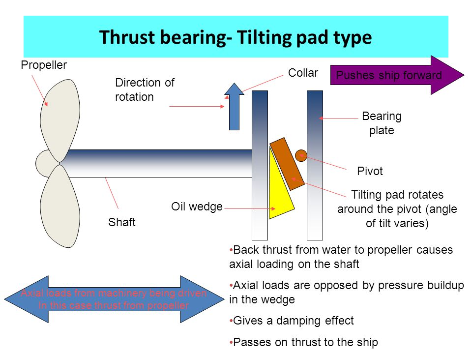 Thrust bearing- Tilting pad type Shaft Collar Tilting pad rotates around the pivot (angle of tilt varies) Pivot Axial loads from machinery being driven In this case thrust from propeller Oil wedge Direction of rotation Back thrust from water to propeller causes axial loading on the shaft Axial loads are opposed by pressure buildup in the wedge Gives a damping effect Passes on thrust to the ship Bearing plate Propeller Pushes ship forward