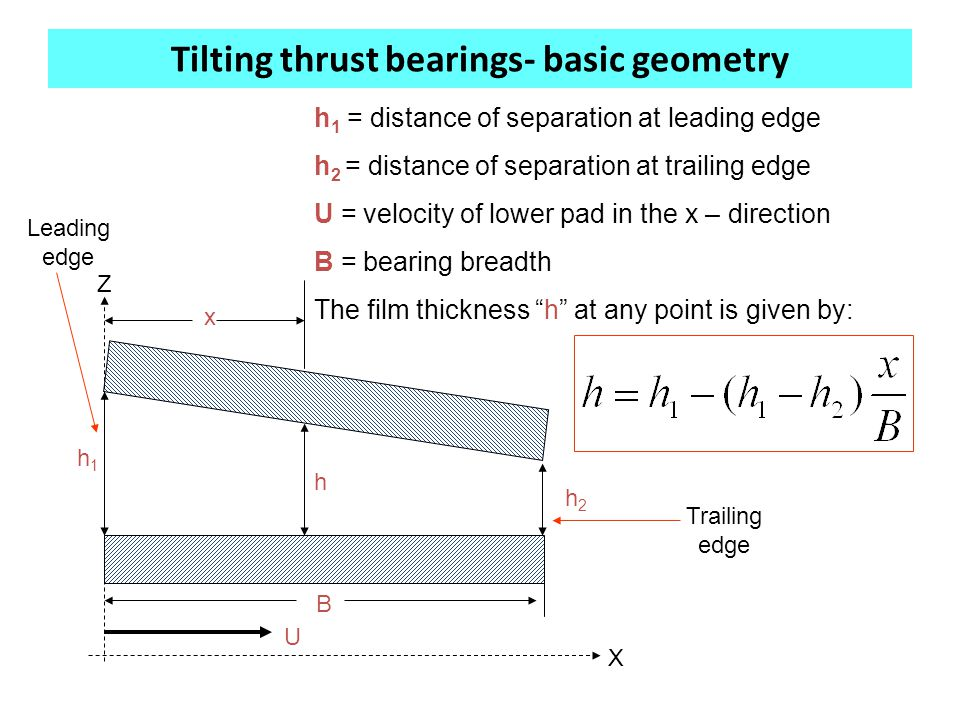 Tilting thrust bearings- basic geometry U h1h1 h h2h2 X Z h 1 = distance of separation at leading edge h 2 = distance of separation at trailing edge U = velocity of lower pad in the x – direction B = bearing breadth The film thickness h at any point is given by: Leading edge Trailing edge B x