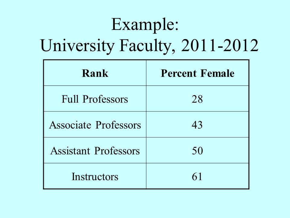 Example: University Faculty, 2011-2012 RankPercent Female Full Professors28 Associate Professors43 Assistant Professors50 Instructors61