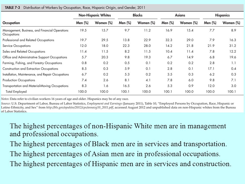 The highest percentages of non-Hispanic White men are in management and professional occupations.