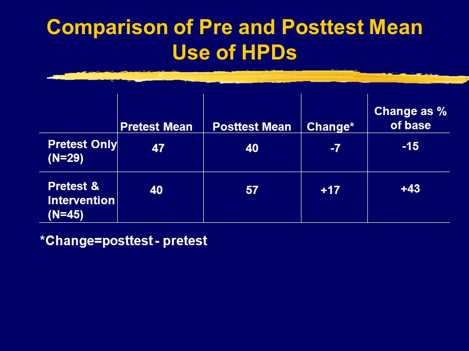 Comparison of Pre and Posttest Mean Use of HPDs Pretest Only (N=29) Pretest & Intervention (N=45) Pretest Mean 47 40 Posttest Mean 40 57 Change* -7 +17 Change as % of base -15 +43 *Change=posttest - pretest