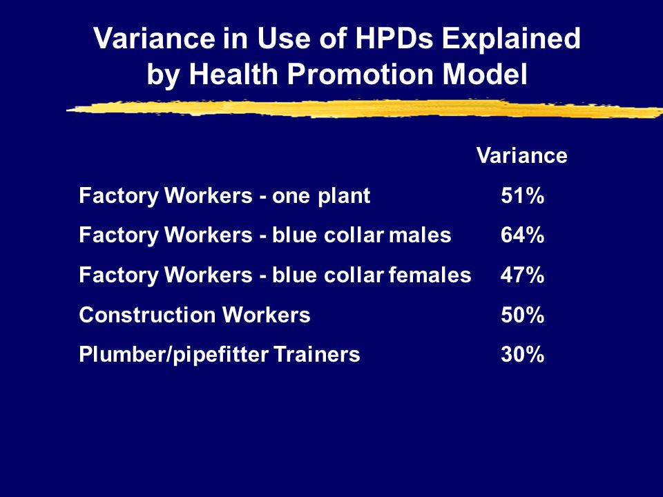 Variance in Use of HPDs Explained by Health Promotion Model Variance Factory Workers - one plant 51% Factory Workers - blue collar males 64% Factory Workers - blue collar females 47% Construction Workers 50% Plumber/pipefitter Trainers 30%