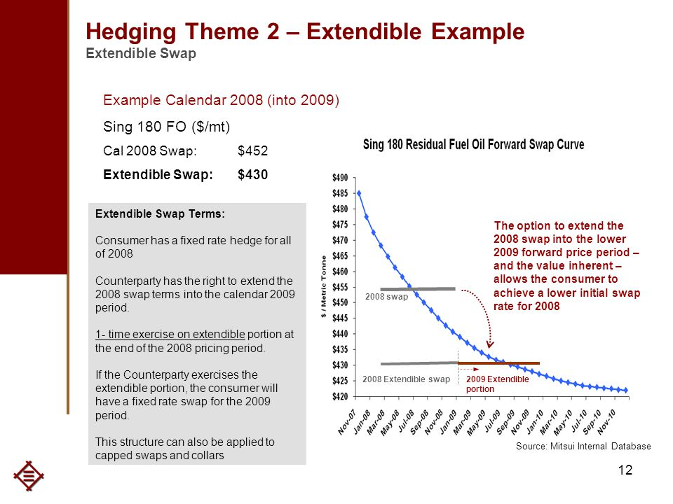 12 2009 Extendible portion Hedging Theme 2 – Extendible Example Extendible Swap Example Calendar 2008 (into 2009) Sing 180 FO ($/mt) Cal 2008 Swap:$452 Extendible Swap:$430 2008 swap 2008 Extendible swap The option to extend the 2008 swap into the lower 2009 forward price period – and the value inherent – allows the consumer to achieve a lower initial swap rate for 2008 Extendible Swap Terms: Consumer has a fixed rate hedge for all of 2008 Counterparty has the right to extend the 2008 swap terms into the calendar 2009 period.