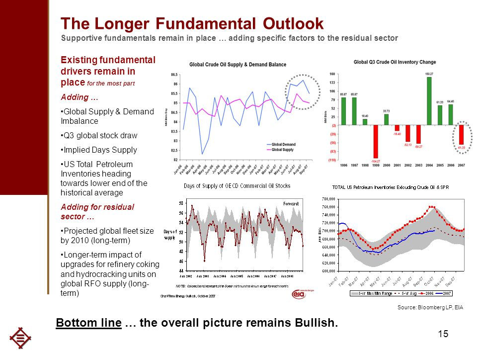15 The Longer Fundamental Outlook Supportive fundamentals remain in place … adding specific factors to the residual sector Existing fundamental drivers remain in place for the most part Adding … Global Supply & Demand Imbalance Q3 global stock draw Implied Days Supply US Total Petroleum Inventories heading towards lower end of the historical average Adding for residual sector … Projected global fleet size by 2010 (long-term) Longer-term impact of upgrades for refinery coking and hydrocracking units on global RFO supply (long- term) Bottom line … the overall picture remains Bullish.