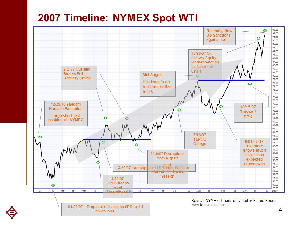 4 12/29/06 Saddam Hussein Execution Large short put position on NYMEX 01/23/07 – Proposal to increase SPR to 1.5 billion bbls.