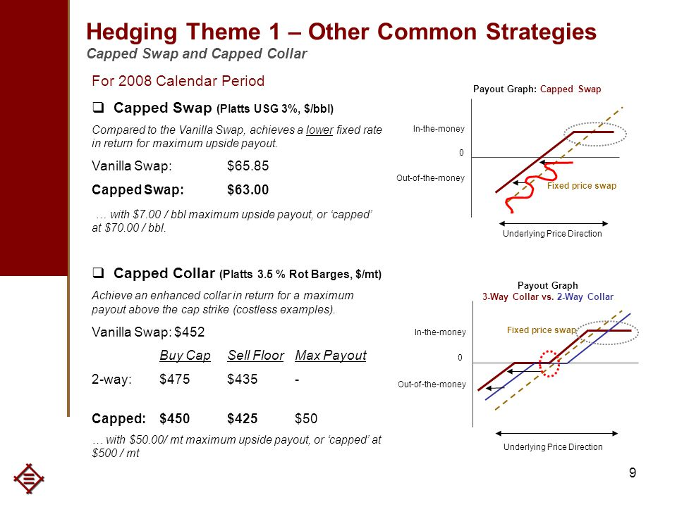 9 Hedging Theme 1 – Other Common Strategies Capped Swap and Capped Collar For 2008 Calendar Period  Capped Swap (Platts USG 3%, $/bbl) Compared to the Vanilla Swap, achieves a lower fixed rate in return for maximum upside payout.