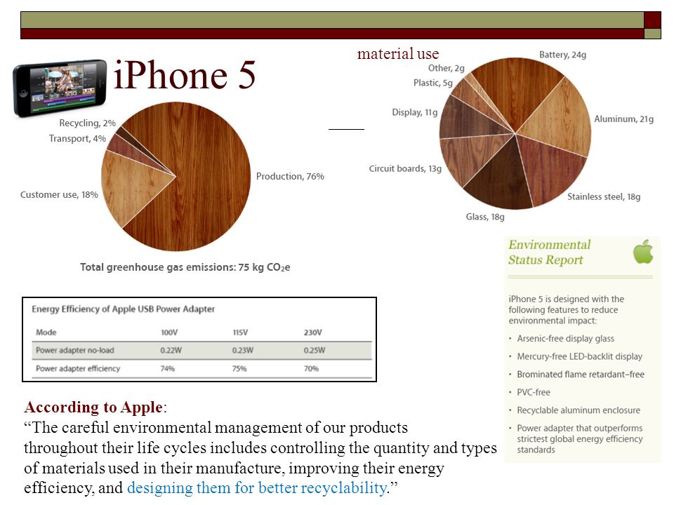 "iPhone 5 According to Apple: ""The careful environmental management of our products throughout their life cycles includes controlling the quantity and"