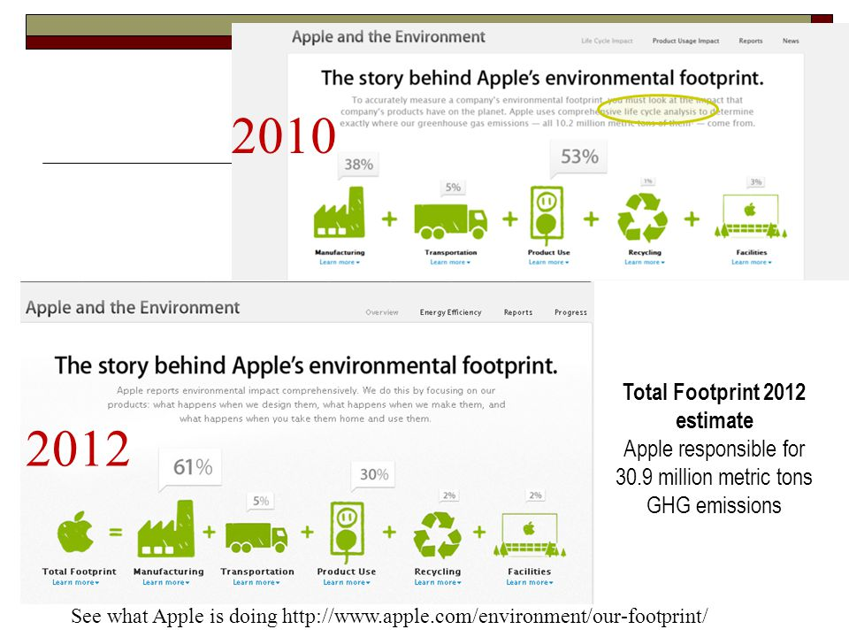 See what Apple is doing http://www.apple.com/environment/our-footprint/ 2012 2010 Total Footprint 2012 estimate Apple responsible for 30.9 million metric tons GHG emissions