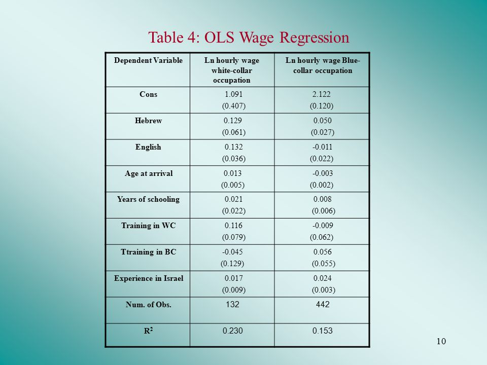 10 Table 4: OLS Wage Regression Dependent VariableLn hourly wage white-collar occupation Ln hourly wage Blue- collar occupation Cons 1.091 (0.407) 2.122 (0.120) Hebrew0.129 (0.061) 0.050 (0.027) English 0.132 (0.036) -0.011 (0.022) Age at arrival 0.013 (0.005) -0.003 (0.002) Years of schooling 0.021 (0.022) 0.008 (0.006) Training in WC 0.116 (0.079) -0.009 (0.062) Ttraining in BC-0.045 (0.129) 0.056 (0.055) Experience in Israel 0.017 (0.009) 0.024 (0.003) Num.