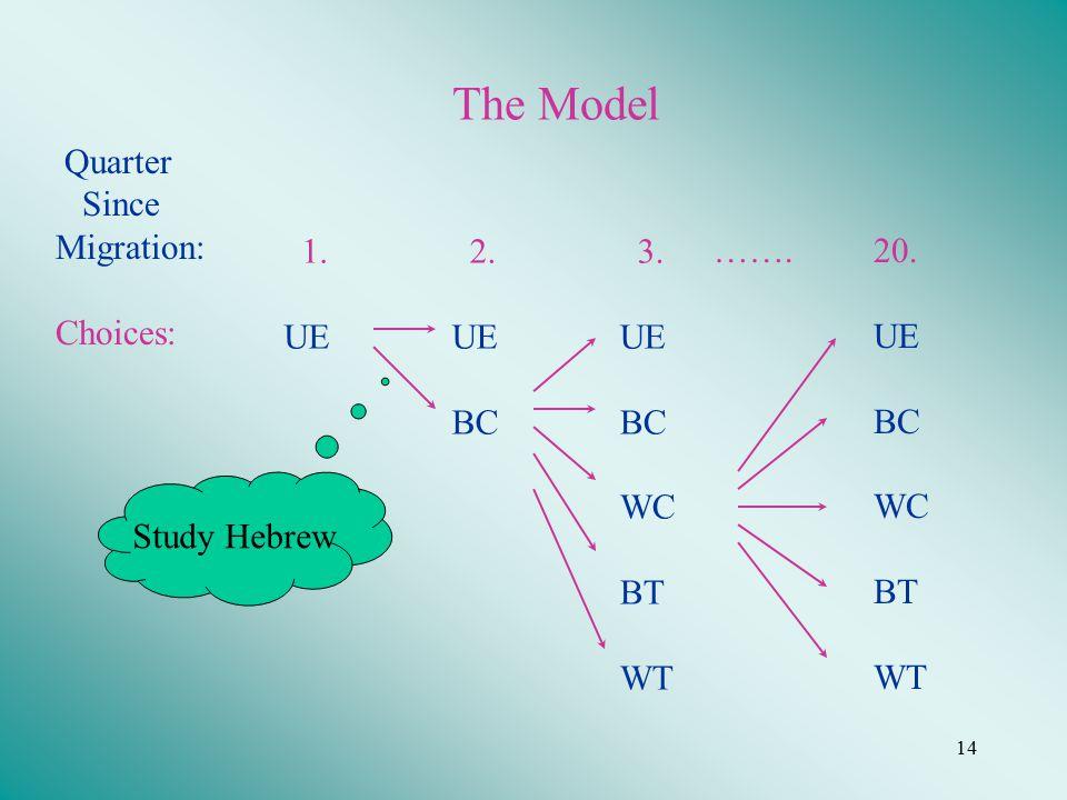 14 The Model 1. UE 2. UE BC 3. UE BC WC BT WT 20.