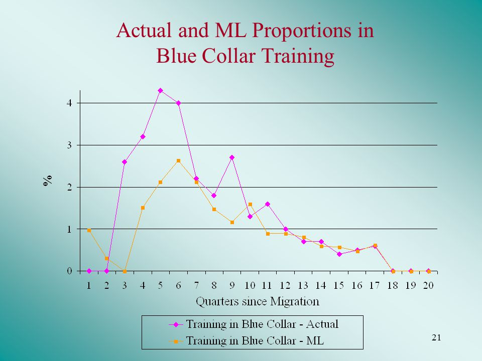 21 Actual and ML Proportions in Blue Collar Training