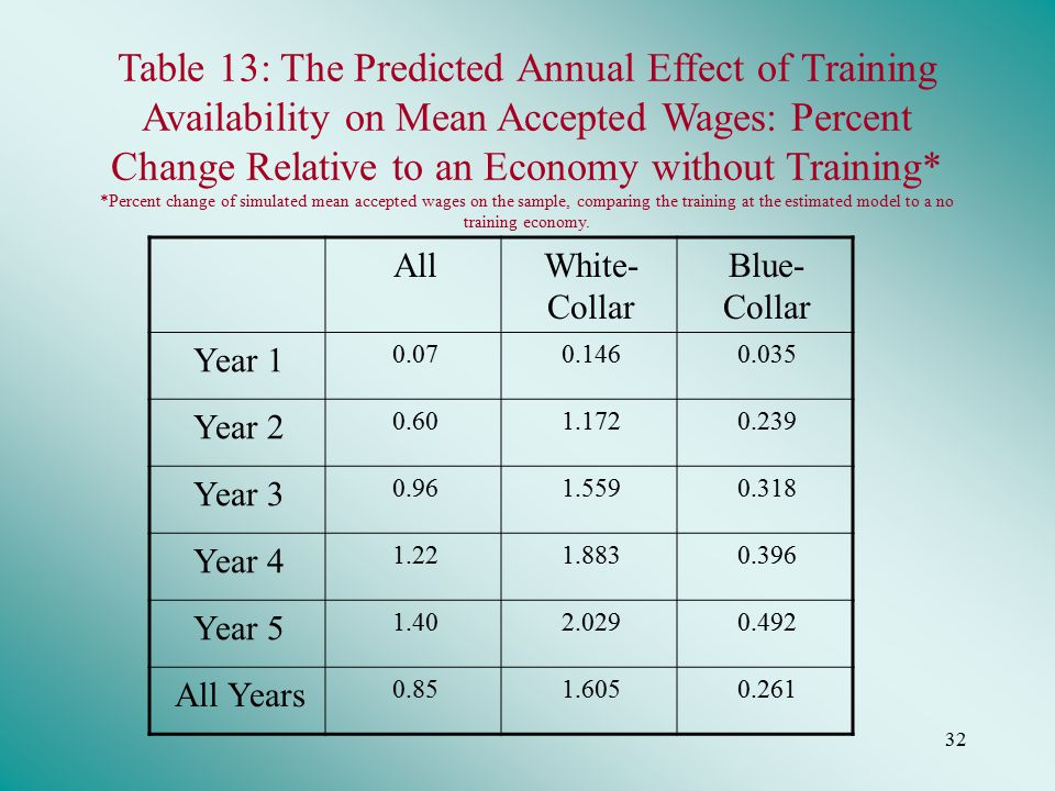 32 Table 13: The Predicted Annual Effect of Training Availability on Mean Accepted Wages: Percent Change Relative to an Economy without Training* *Percent change of simulated mean accepted wages on the sample, comparing the training at the estimated model to a no training economy.
