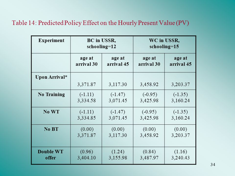34 Table 14: Predicted Policy Effect on the Hourly Present Value (PV) ExperimentBC in USSR, schooling=12 WC in USSR, schooling=15 age at arrival 30 age at arrival 45 age at arrival 30 age at arrival 45 Upon Arrival* 3,371.873,117.303,458.923,203.37 No Training(-1.11) 3,334.58 (-1.47) 3,071.45 (-0.95) 3,425.98 (-1.35) 3,160.24 No WT(-1.11) 3,334.85 (-1.47) 3,071.45 (-0.95) 3,425.98 (-1.35) 3,160.24 No BT (0.00) 3,371.87 (0.00) 3,117.30 (0.00) 3,458.92 (0.00) 3,203.37 Double WT offer (0.96) 3,404.10 (1.24) 3,155.98 (0.84) 3,487.97 (1.16) 3,240.43