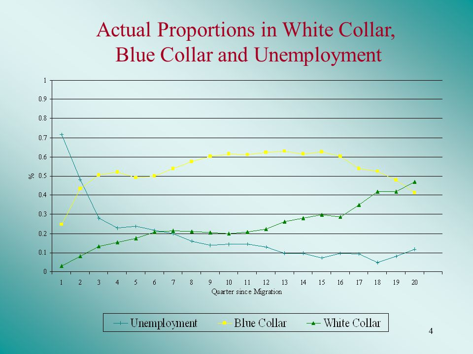 4 Actual Proportions in White Collar, Blue Collar and Unemployment