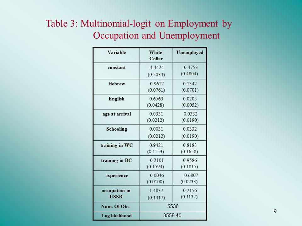 9 Table 3: Multinomial-logit on Employment by Occupation and Unemployment VariableWhite- Collar Unemployed constant-4.4424 (0.5034) -0.4753 (0.4804) Hebrew 0.9612 (0.0761) 0.1342 (0.0701) English0.6563 (0.0428) 0.0205 (0.0052) age at arrival0.0331 (0.0212) 0.0332 (0.0190) Schooling0.0031 (0.0212) 0.0332 (0.0190) training in WC0.9421 (0.1153) 0.8183 (0.1658) training in BC-0.2101 (0.1594) 0.9586 (0.1815) experience-0.0046 (0.0100) -0.6807 (0.0233) occupation in USSR 1.4837 (0.1417) 0.2156 (0.1137) Num.