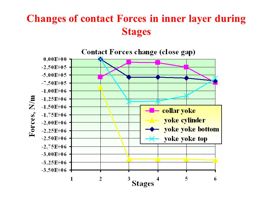Changes of contact Forces in inner layer during Stages