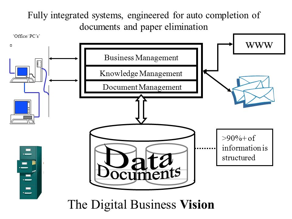 Knowledge Management Business Management Document Management 'Office/ PC's' Fully integrated systems, engineered for auto completion of documents and