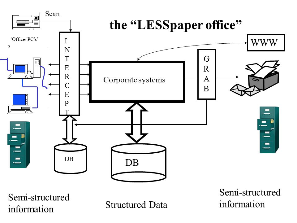 "Semi-structured information Corporate systems DB Structured Data GRABGRAB DB INTERCEPTINTERCEPT the ""LESSpaper office"" Scan 'Office/ PC's' WWW"