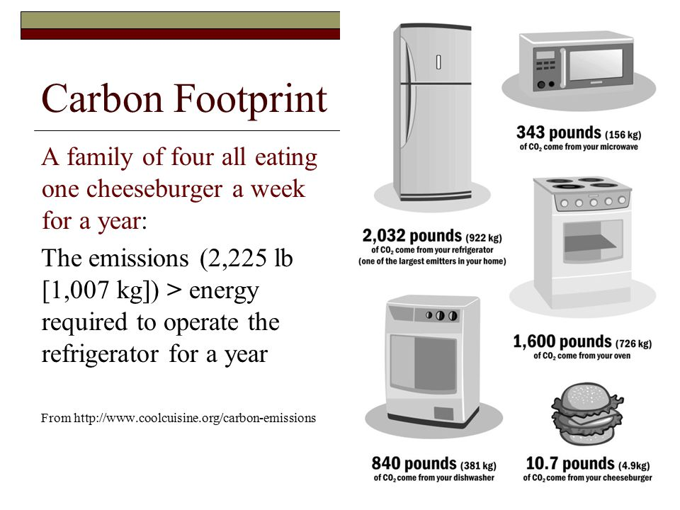 Carbon Footprint A family of four all eating one cheeseburger a week for a year: The emissions (2,225 lb [1,007 kg]) > energy required to operate the refrigerator for a year From http://www.coolcuisine.org/carbon-emissions