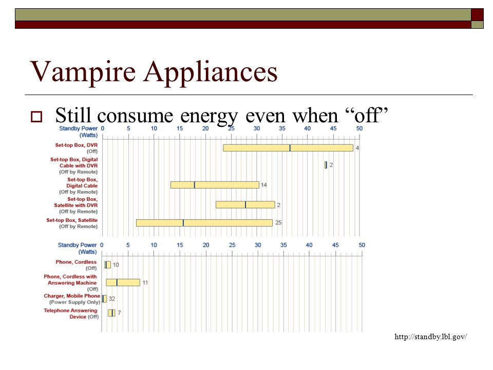 Vampire Appliances  Still consume energy even when off http://standby.lbl.gov/
