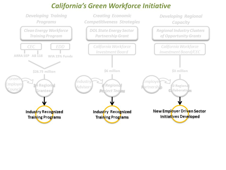 34 Regional Grantees 34 Regional Grantees 6 Regional Project Teams 6 Regional Project Teams California's Green Workforce Initiative Industry Recognized Training Programs Industry Recognized Training Programs Industry Recognized Training Programs Industry Recognized Training Programs Green Employer Council Green Employer Council Industry Advisors Industry Advisors EDD $6 million Creating Economic Competitiveness Strategies Developing Training Programs California Workforce Investment Board ARRA SEP AB 118 WIA 15% Funds $26.75 million DOL State Energy Sector Partnership Grant CEC 10 Regional Collaboratives 10 Regional Collaboratives New Employer Driven Sector Initiatives Developed New Employer Driven Sector Initiatives Developed Employer Partnership Employer Partnership California Workforce Investment Board/CEC $3 million Developing Regional Capacity Regional Industry Clusters of Opportunity Grants Clean Energy Workforce Training Program