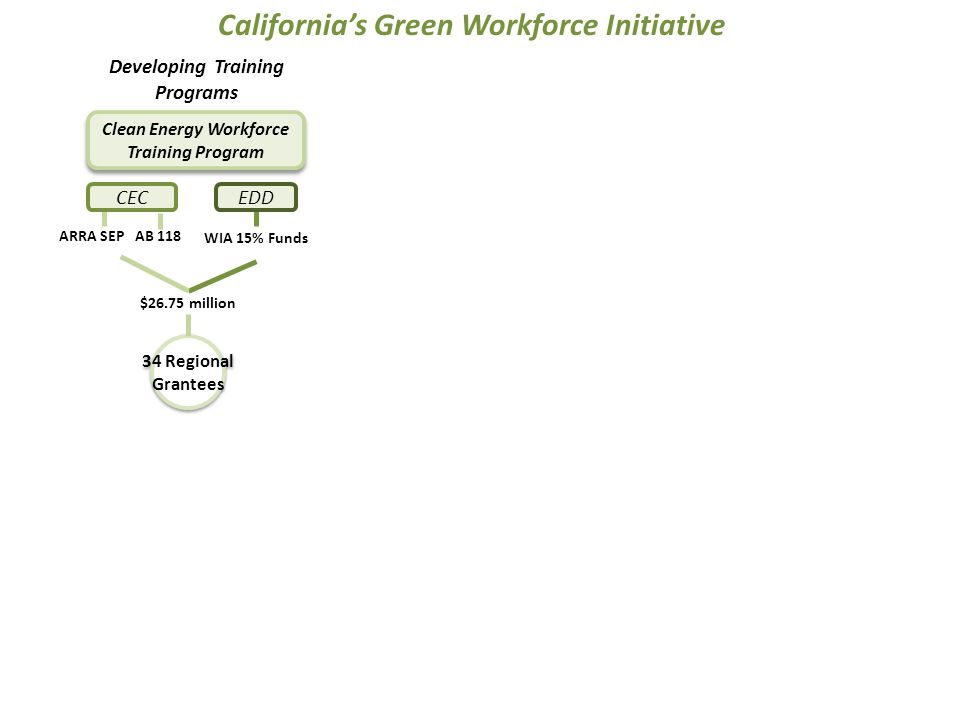 34 Regional Grantees 34 Regional Grantees EDD Developing Training Programs ARRA SEP AB 118 WIA 15% Funds $26.75 million Clean Energy Workforce Training Program California's Green Workforce Initiative CEC