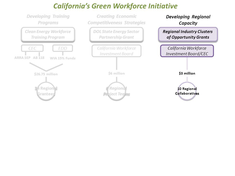 California Workforce Investment Board/CEC $3 million 10 Regional Collaboratives 10 Regional Collaboratives Developing Regional Capacity Regional Industry Clusters of Opportunity Grants 34 Regional Grantees 34 Regional Grantees EDD Developing Training Programs ARRA SEP AB 118 WIA 15% Funds $26.75 million CEC California's Green Workforce Initiative Clean Energy Workforce Training Program 6 Regional Project Teams 6 Regional Project Teams $6 million Creating Economic Competitiveness Strategies California Workforce Investment Board DOL State Energy Sector Partnership Grant