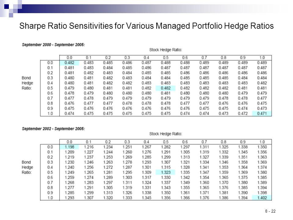 8 - 22 Sharpe Ratio Sensitivities for Various Managed Portfolio Hedge Ratios