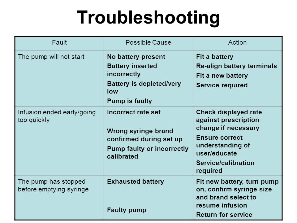 Troubleshooting FaultPossible CauseAction The pump will not startNo battery present Battery inserted incorrectly Battery is depleted/very low Pump is