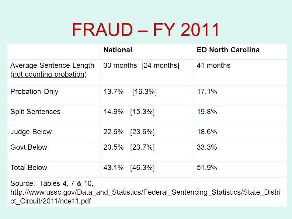 FRAUD – FY 2011 FY 2011 NationalMD Florida Within54.5%58.7% Non-govt sponsored17.4%13% Govt sponsored26.3%22.6% Above1.7%5.6% NationalED North Carolina Average Sentence Length (not counting probation) 30 months [24 months]41 months Probation Only13.7% [16.3%]17.1% Split Sentences14.9% [15.3%]19.8% Judge Below22.6% [23.6%]18.6% Govt Below20.5% [23.7%]33.3% Total Below43.1% [46.3%]51.9% Source: Tables 4, 7 & 10, http://www.ussc.gov/Data_and_Statistics/Federal_Sentencing_Statistics/State_Distri ct_Circuit/2011/nce11.pdf