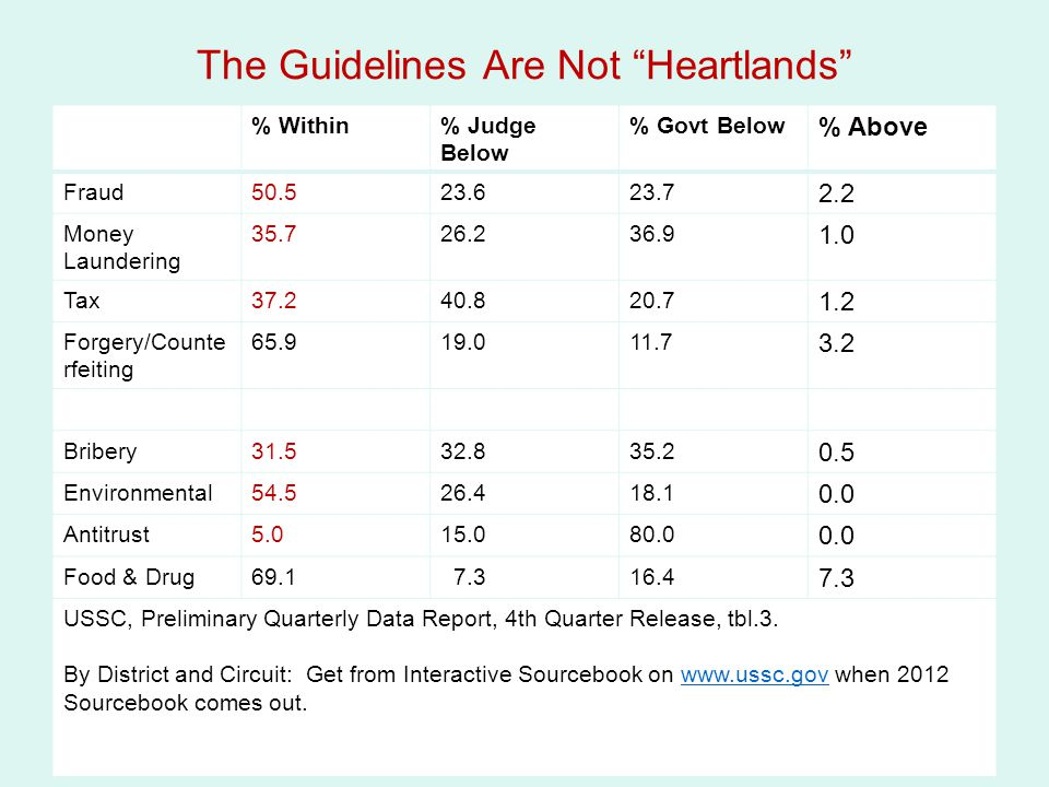 """The Guidelines Are Not """"Heartlands"""" % Within% Judge Below % Govt Below % Above Fraud50.523.623.7 2.2 Money Laundering 35.726.236.9 1.0 Tax37.240.820.7"""